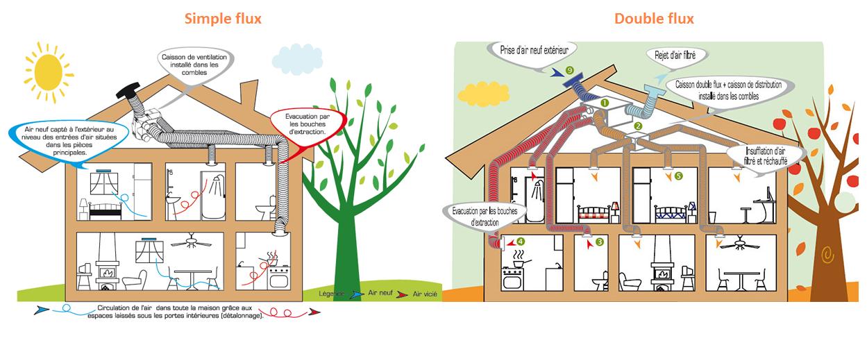 Maison passive isoler pour moins chauffer for Blog maison passive